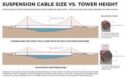 Suspension Cable Tension vs. Tower Height